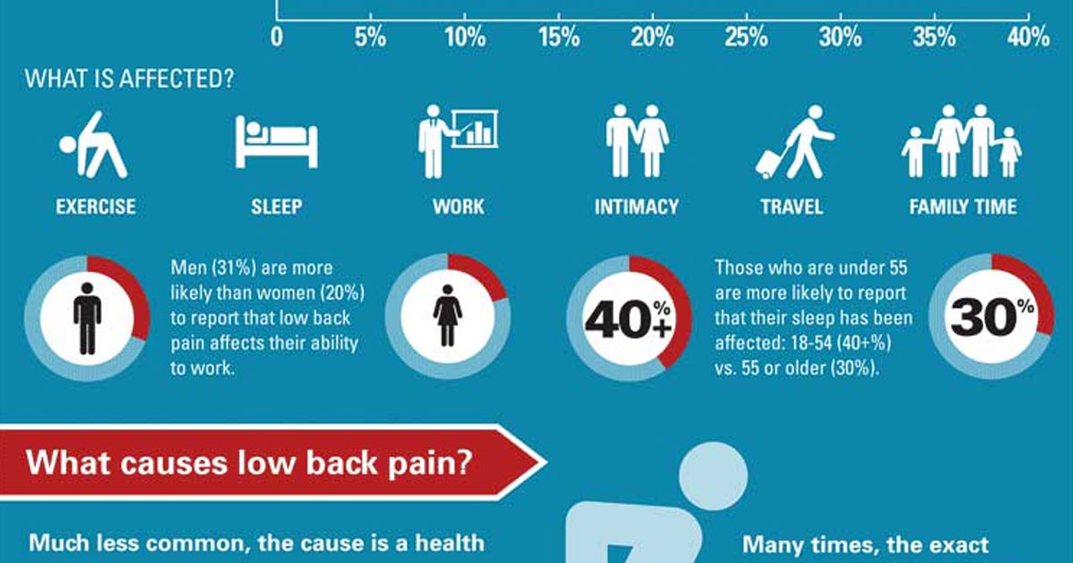 Infographic: Infographic about causes, symptoms, treatments and prevalence of back pain and how physical therapists come into the equation.