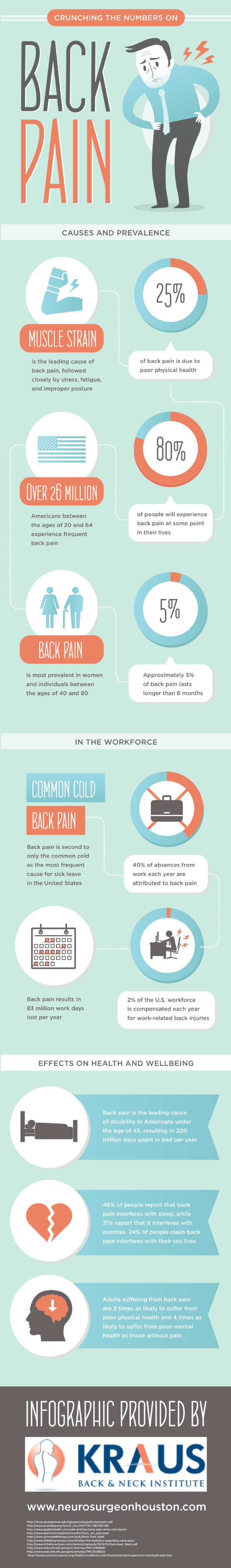 Back Pain - Crunching The Numbers