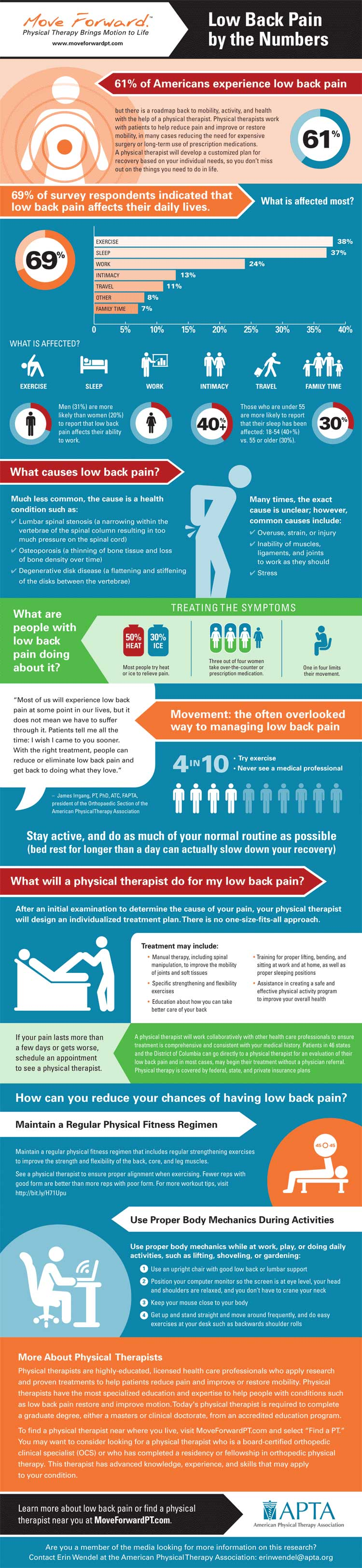Low Back Pain - By The Numbers
